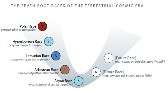 The Root Races Theory